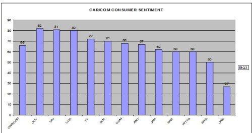Caribbean Consumer Sentiment Survey